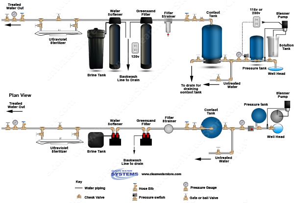 Chlorinator > Contact Tank > Iron Filter - Greensand > Softener > Ultraviolet Sterilizer