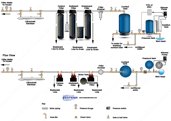 Chlorinator > Contact Tank > Iron Filter - Greensand > Sediment Filter > Carbon Filter > Ultr