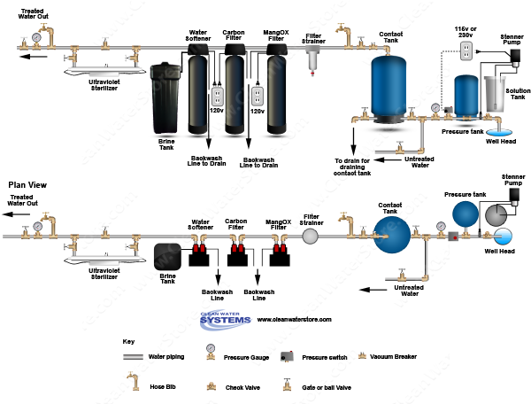 Chlorinator > Contact Tank > Iron Filter - Pro-OX > Carbon Filter > Softener > Ultraviolet St