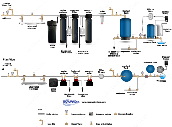 Chlorinator > Contact Tank > Iron Filter - Pro-OX > Sediment Filter > Softener > Ultraviolet