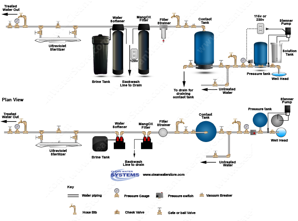 Chlorinator > Contact Tank > Iron Filter - Pro-OX >  Softener > Ultraviolet Sterilizer