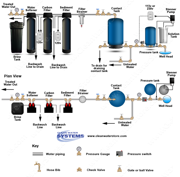 Chlorinator > Contact Tank > Sediment Filter > Carbon Filter > Softener > Ultraviolet Sterili