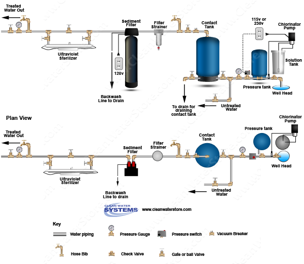 Chlorinator > Contact Tank > Sediment Filter > Ultraviolet Sterilizer