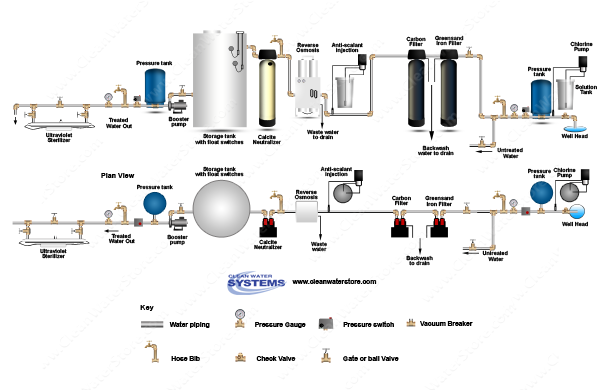 Chlorinator > Iron Filter - Greensand > Carbon Filter > EPRO > Neutralizer > Storage Tank > U