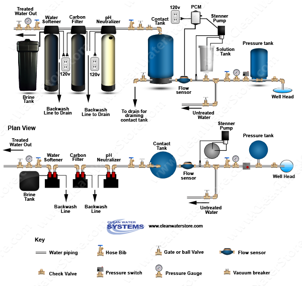 Stenner - Chlorine PCM > Contact Tank > Neutralizer > Carbon Filter > Softener