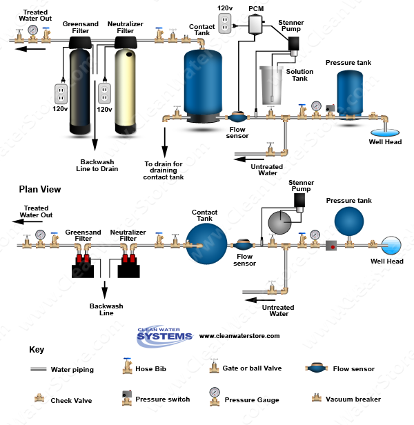 Stenner - Chlorine PCM > Contact Tank > Neutralizer > Iron Filter - Greensand