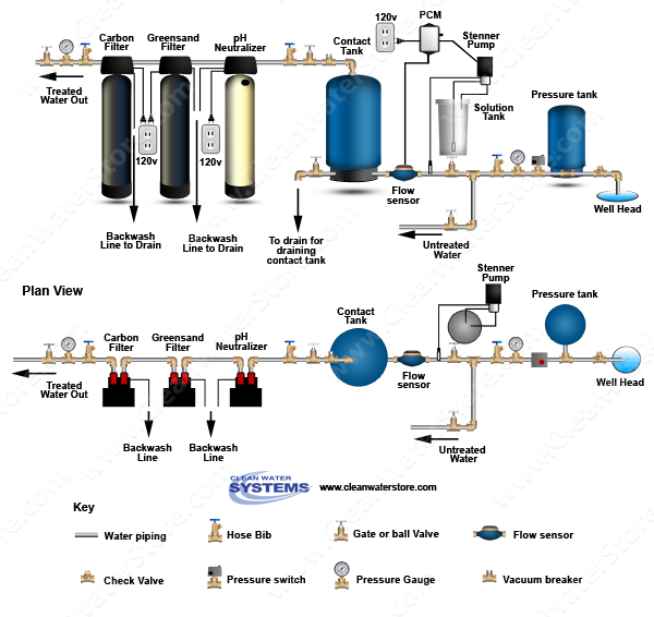 Stenner - Chlorine PCM > Contact Tank > Neutralizer > Iron Filter - Greensand > Carbon Filter