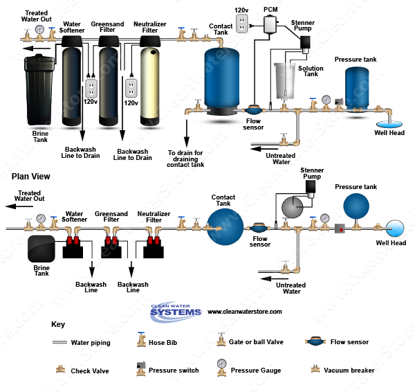 Stenner - Chlorine PCM > Contact Tank > Neutralizer > Iron Filter - Greensand > Softener