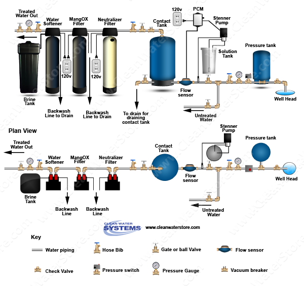 Stenner - Chlorine PCM > Contact Tank > Neutralizer > Iron Filter - MangOX > Softener