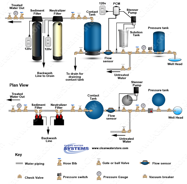 Stenner - Chlorine PCM > Contact Tank > Neutralizer > Sediment Filter