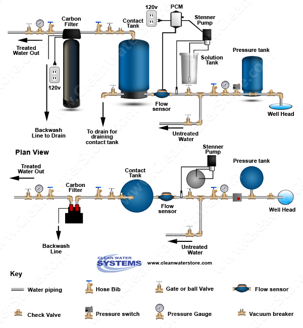 Stenner - Chlorine PCM > Contact Tank > Carbon Filter