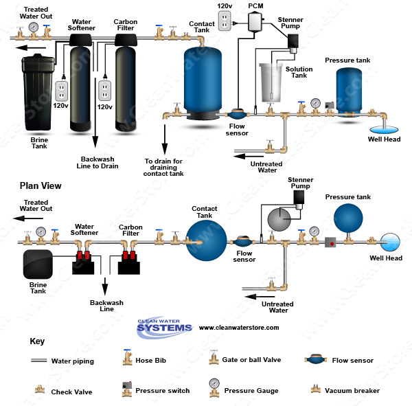 Stenner - Chlorine PCM > Contact Tank > Carbon Filter > Softener