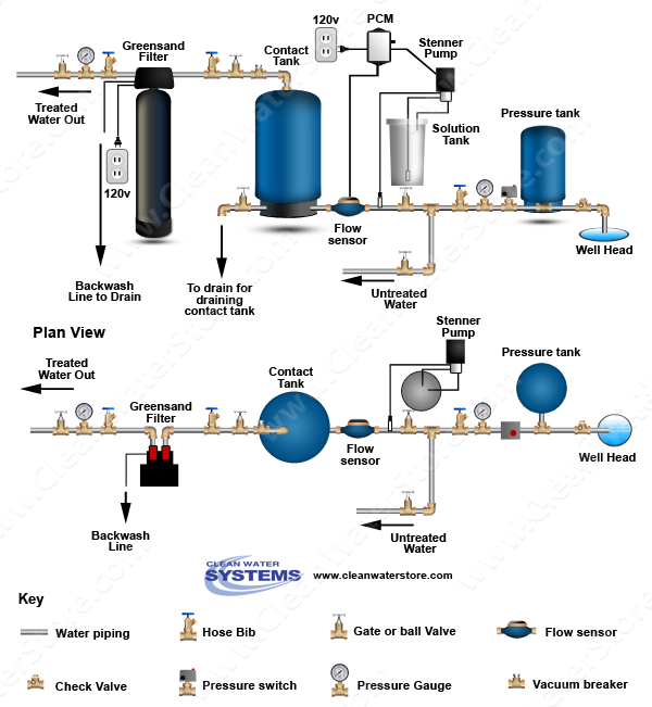 Stenner - Chlorine PCM > Contact Tank > Iron Filter - Greensand