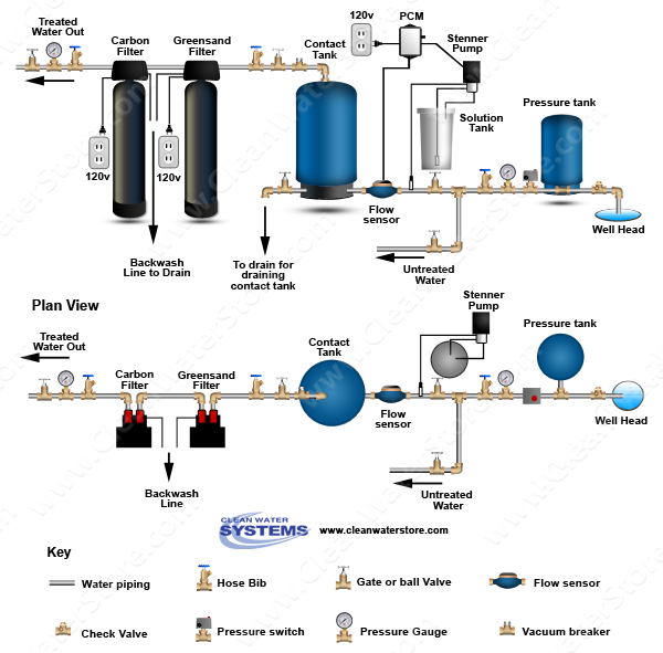 Stenner - Chlorine PCM > Contact Tank > Iron Filter - Greensand > Carbon Filter