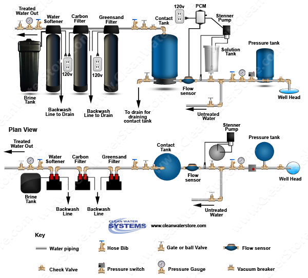 Stenner - Chlorine PCM > Contact Tank > Iron Filter - Greensand > Carbon Filter > Softener