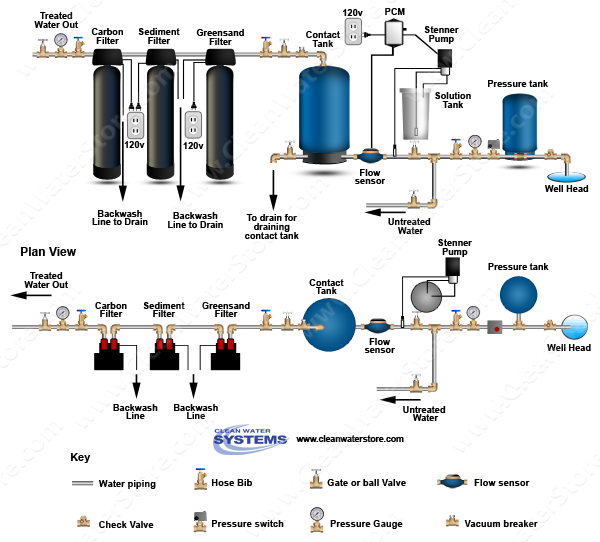 Stenner - Chlorine PCM > Contact Tank > Iron Filter - Greensand > Sediment > Carbon