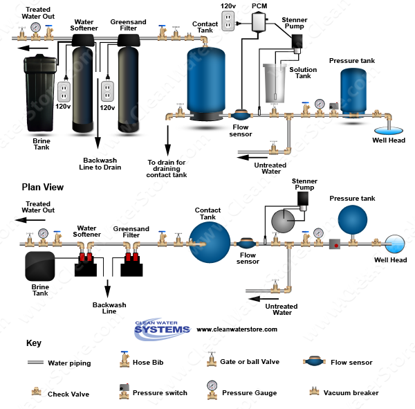 Stenner - Chlorine PCM > Contact Tank > Iron Filter - Greensand > Softener