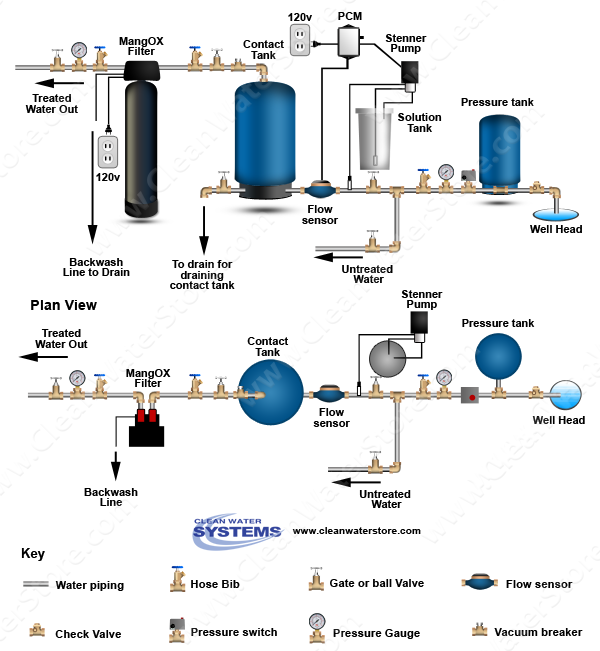 Stenner - Chlorine PCM > Contact Tank > Iron Filter - MangOX