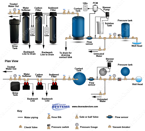 Stenner - Chlorine PCM > Contact Tank > Sediment Filter > Carbon > Softener