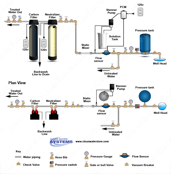 Stenner - Chlorine PCM > Mixer Neutralizer > Carbon Filter