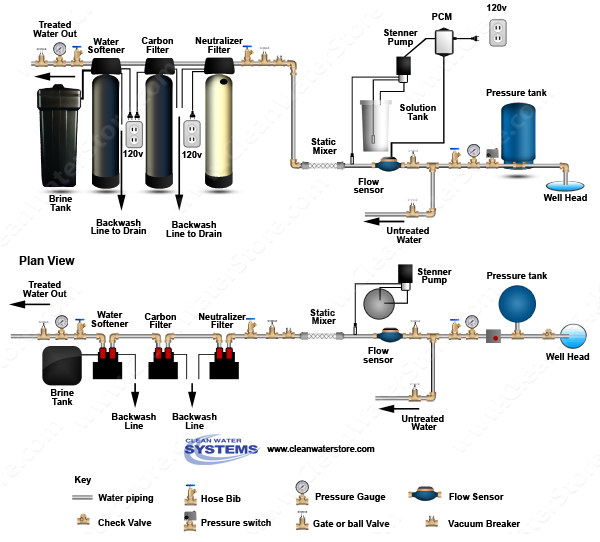 Stenner - Chlorine PCM > Mixer Neutralizer > Carbon Filter > Softener