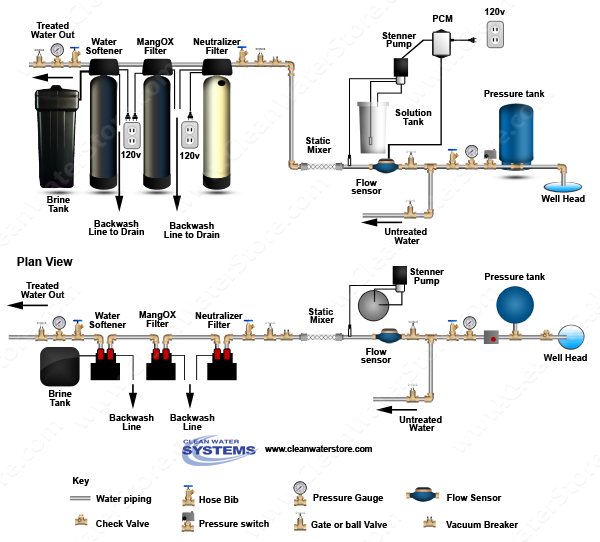 Stenner - Chlorine PCM > Mixer Neutralizer > Iron Filter - MangOX > Softener