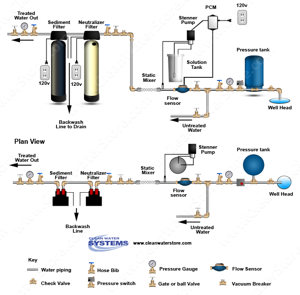 Stenner - Chlorine PCM > Mixer Neutralizer > Sediment Filter
