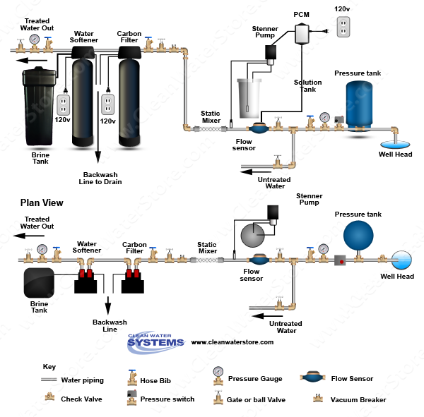 Stenner - Chlorine PCM > Mixer Carbon Filter > Softener