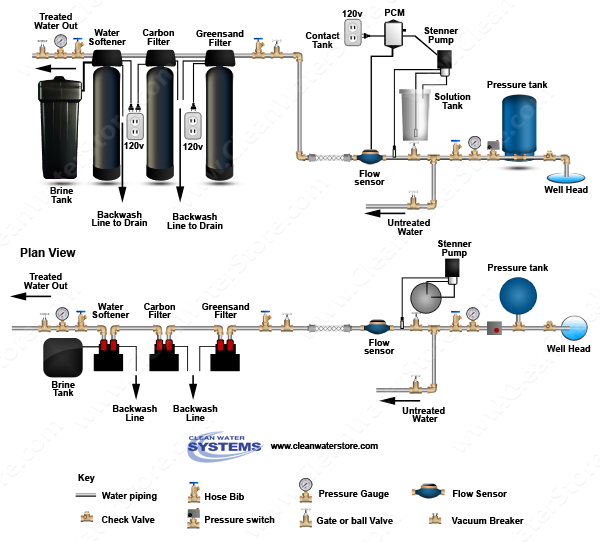 Stenner - Chlorine PCM > Mixer Iron Filter - Greensand > Carbon Filter > Softener