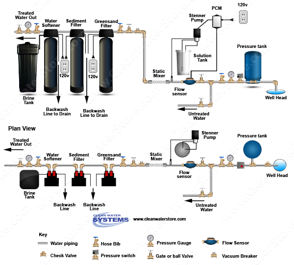 Stenner - Chlorine PCM > Mixer Iron Filter - Greensand > Sediment > Softener
