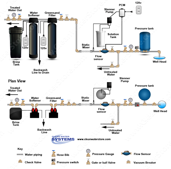 Stenner - Chlorine PCM > Mixer Iron Filter - Greensand > Softener