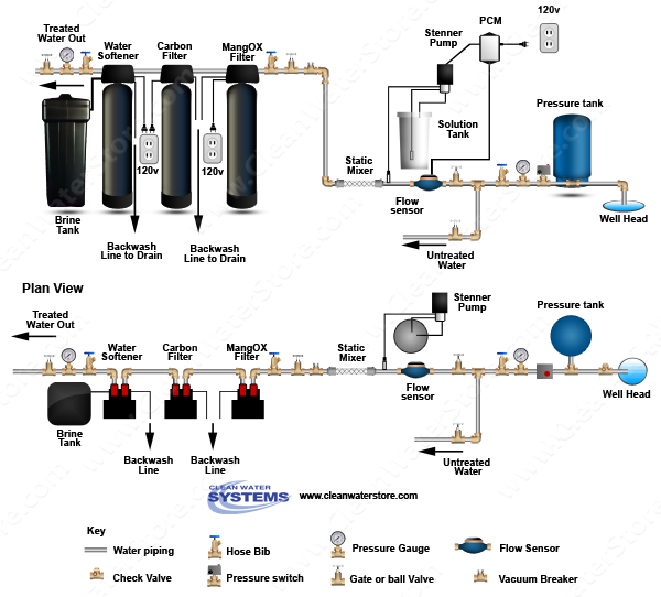 Stenner - Chlorine PCM > Mixer Iron Filter - MangOX > Carbon Filter > Softener