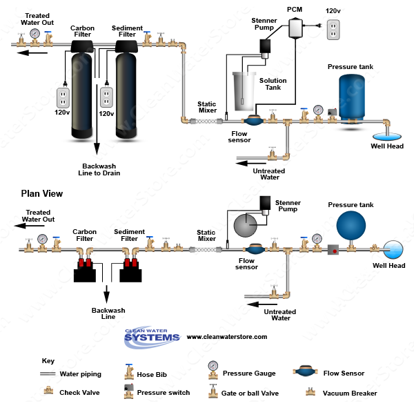 Stenner - Chlorine PCM > Mixer > Sediment Filter > Carbon Filter