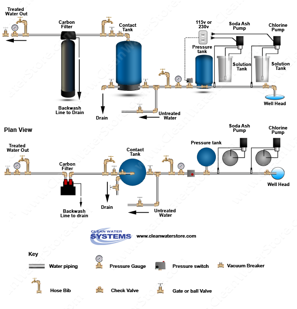 Stenner - Chlorine > Soda Ash > Contact Tank > Carbon Filter
