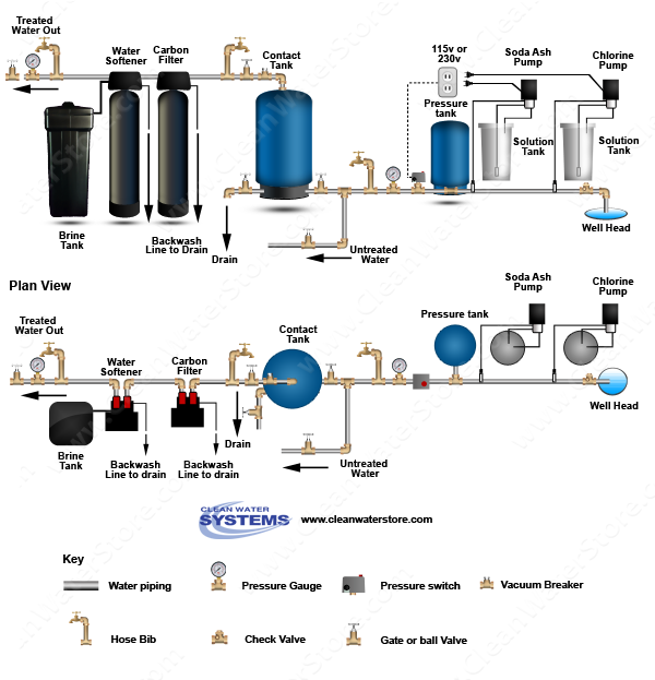 Stenner - Chlorine > Soda Ash > Contact Tank > Carbon Filter > Softener