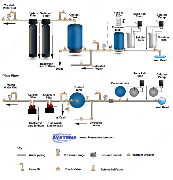 Stenner - Chlorine > Soda Ash > Contact Tank > Sediment Filter > Carbon Filter