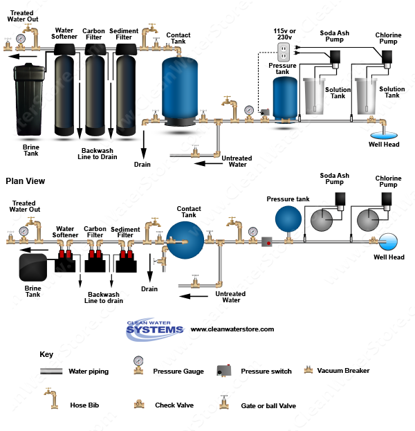 Stenner - Chlorine > Soda Ash > Contact Tank > Sediment Filter > Carbon Filter > Softener