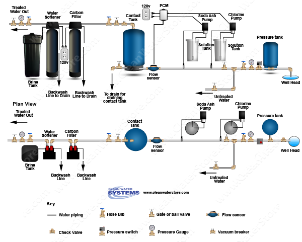 Stenner - Chlorine > Soda Ash > PCM > Contact Tank > Carbon Filter > Softener