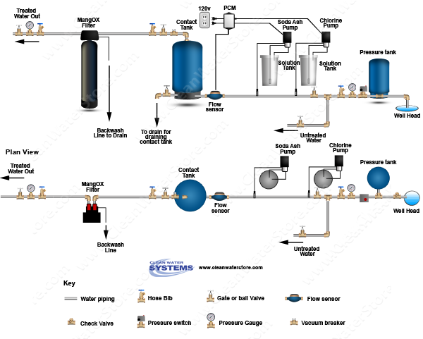 Stenner - Chlorine > Soda Ash > PCM > Contact Tank > Iron Filter - MangOX