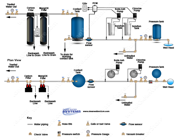 Stenner - Chlorine > Soda Ash > PCM > Contact Tank > Iron Filter - MangOX > Carbon Filter