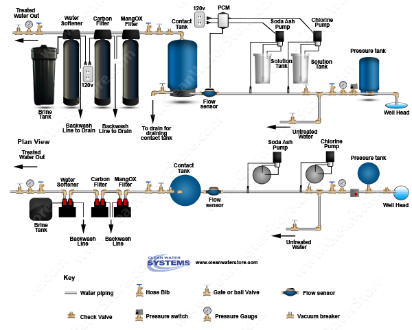 Stenner - Chlorine > Soda Ash > PCM > Contact Tank > Iron Filter - MangOX > Carbon Filter > Softener