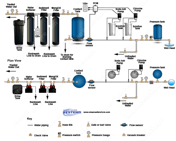 Stenner - Chlorine > Soda Ash > PCM > Contact Tank > Iron Filter - MangOX > Sediment > Softener