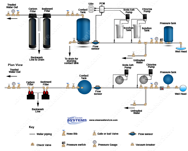 Stenner - Chlorine > Soda Ash > PCM > Contact Tank > Sediment Filter > Carbon Filter