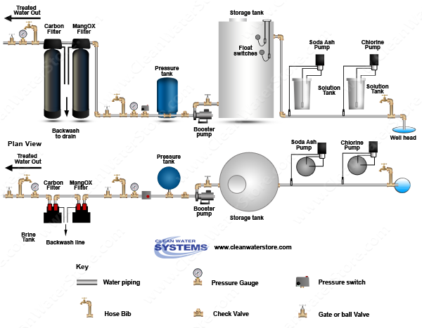 Stenner - Chlorine > Soda Ash > Storage Tank > Iron Filter - MangOX > Carbon Filter