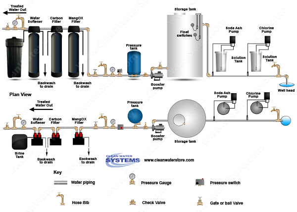 Stenner - Chlorine > Soda Ash > Storage Tank > Iron Filter - MangOX > Carbon Filter > Softener