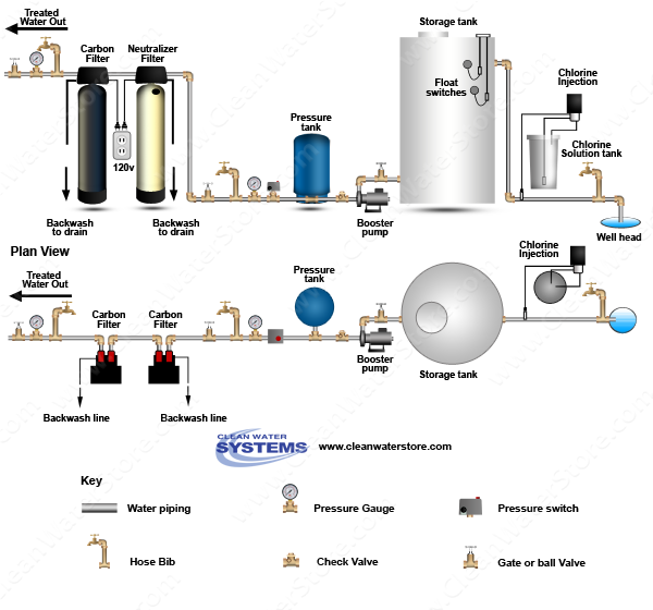Stenner - Chlorine > Storage Tank > Neutralizer > Carbon Filter