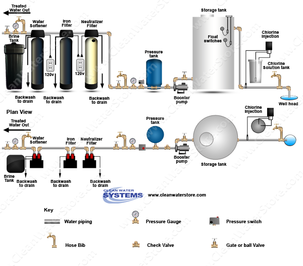 Stenner - Chlorine > Storage Tank > Neutralizer > Iron Filter - MangOX > Softener