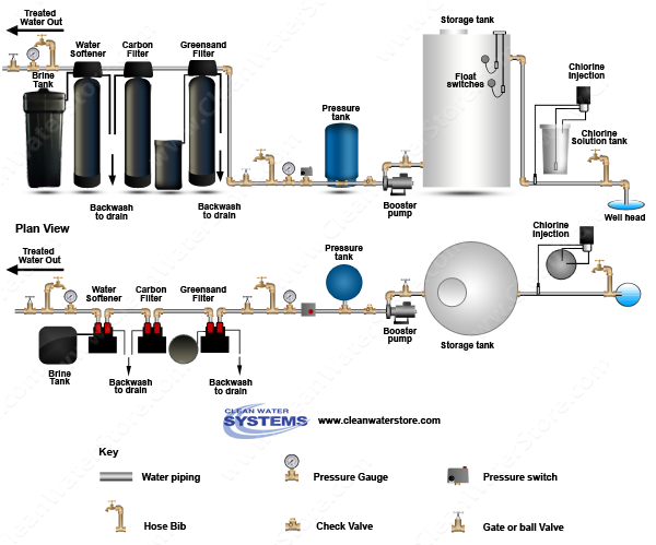 Stenner - Chlorine > Storage Tank > Iron Filter - Greensand > Carbon Filter > Softener