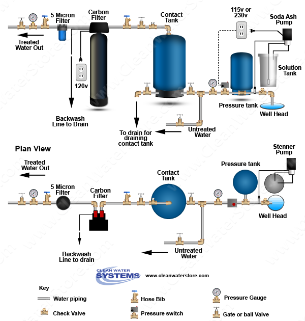 Stenner - Soda Ash > Contact Tank > Carbon Filter