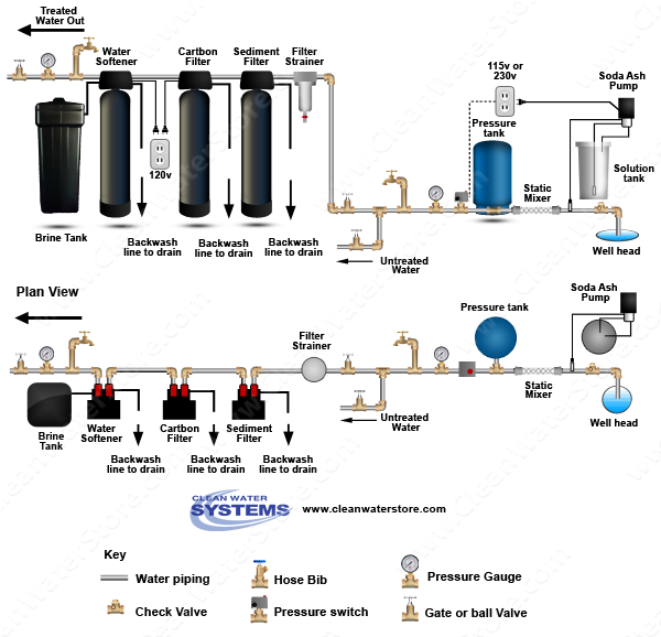 Stenner - Soda Ash > Mixer > Sediment Filter > Carbon > Softener